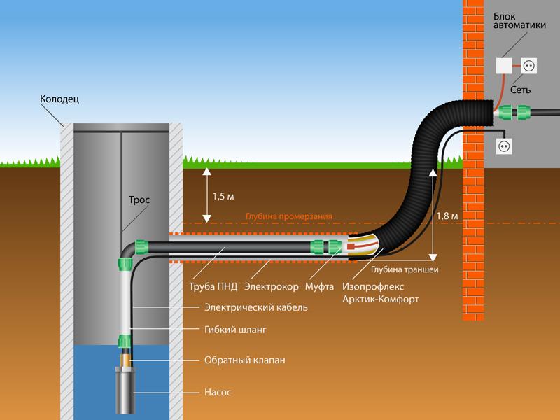 Водопровод на даче и в
